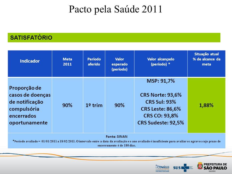 Indicador Meta 2011 Período aferido Valor esperado (período) Valor alcançado (período) * Situação atual % de alcance da meta Proporção de casos de doenças de notificação compulsória encerrados oportunamente 90%1º trim90% MSP: 91,7% CRS Norte: 93,6% CRS Sul: 93% CRS Leste: 86,6% CRS CO: 93,8% CRS Sudeste: 92,5% 1,88% Fonte: SINAN * P eríodo avaliado = 01/01/2011 a 18/02/2011.