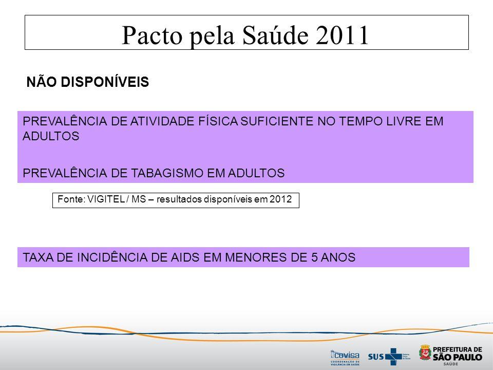 Pacto pela Saúde 2011 PREVALÊNCIA DE ATIVIDADE FÍSICA SUFICIENTE NO TEMPO LIVRE EM ADULTOS PREVALÊNCIA DE TABAGISMO EM ADULTOS Fonte: VIGITEL / MS – resultados disponíveis em 2012 TAXA DE INCIDÊNCIA DE AIDS EM MENORES DE 5 ANOS NÃO DISPONÍVEIS