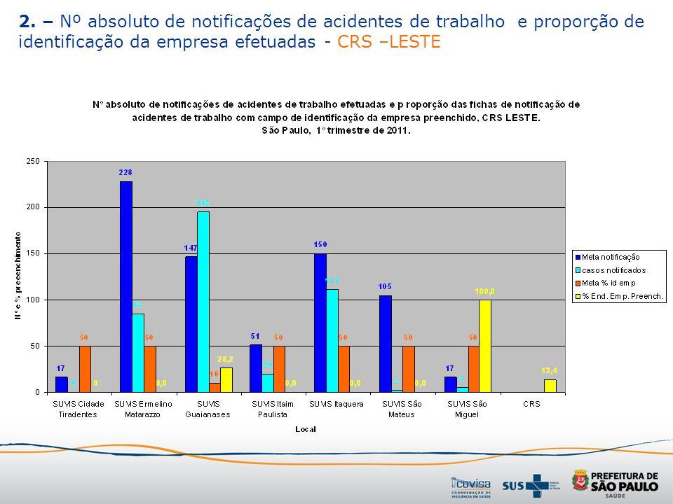 2. – Nº absoluto de notificações de acidentes de trabalho e proporção de identificação da empresa efetuadas - CRS –LESTE