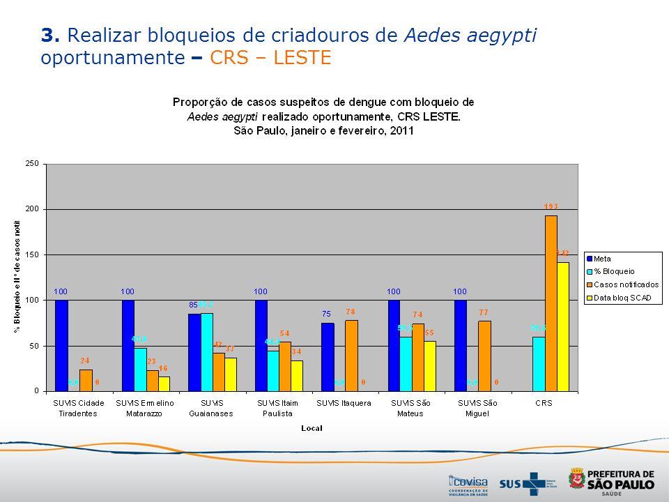 3. Realizar bloqueios de criadouros de Aedes aegypti oportunamente – CRS – LESTE