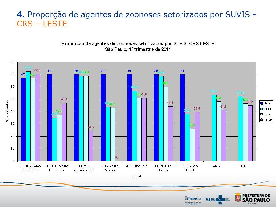 4. Proporção de agentes de zoonoses setorizados por SUVIS - CRS – LESTE