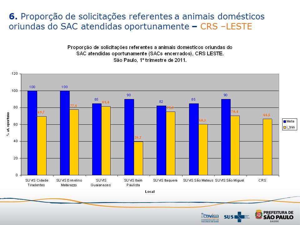 6. Proporção de solicitações referentes a animais domésticos oriundas do SAC atendidas oportunamente – CRS –LESTE