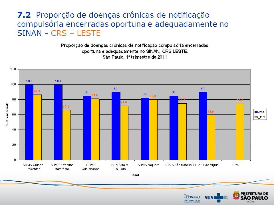 7.2 Proporção de doenças crônicas de notificação compulsória encerradas oportuna e adequadamente no SINAN - CRS – LESTE