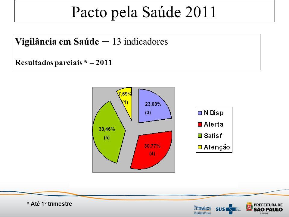 Pacto pela Saúde 2011 Vigilância em Saúde – 13 indicadores Resultados parciais * – 2011 * Até 1º trimestre 23,08% (3) 30,77% (4) 38,46% (5) 7,69% (1)