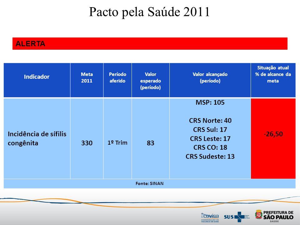 Indicador Meta 2011 Período aferido Valor esperado (período) Valor alcançado (período) Situação atual % de alcance da meta Incidência de sífilis congênita330 1º Trim 83 MSP: 105 CRS Norte: 40 CRS Sul: 17 CRS Leste: 17 CRS CO: 18 CRS Sudeste: 13 -26,50 Fonte: SINAN ALERTA Pacto pela Saúde 2011
