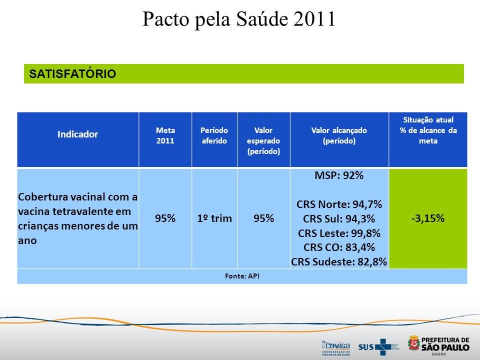 Indicador Meta 2011 Período aferido Valor esperado (período) Valor alcançado (período) Situação atual % de alcance da meta Cobertura vacinal com a vacina tetravalente em crianças menores de um ano 95%1º trim95% MSP: 92% CRS Norte: 94,7% CRS Sul: 94,3% CRS Leste: 99,8% CRS CO: 83,4% CRS Sudeste: 82,8% -3,15% Fonte: API Pacto pela Saúde 2011 SATISFATÓRIO