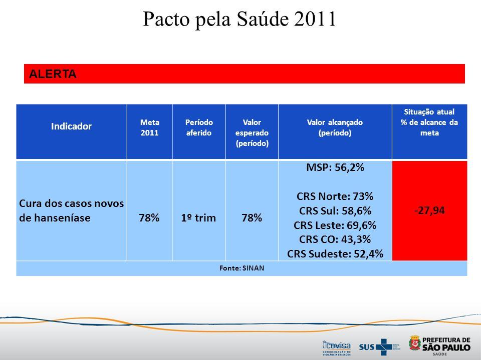 Indicador Meta 2011 Período aferido Valor esperado (período) Valor alcançado (período) Situação atual % de alcance da meta Cura dos casos novos de hanseníase78%1º trim78% MSP: 56,2% CRS Norte: 73% CRS Sul: 58,6% CRS Leste: 69,6% CRS CO: 43,3% CRS Sudeste: 52,4% -27,94 Fonte: SINAN Pacto pela Saúde 2011 ALERTA