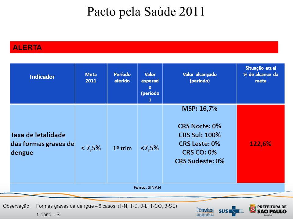 Indicador Meta 2011 Período aferido Valor esperad o (período ) Valor alcançado (período) Situação atual % de alcance da meta Taxa de letalidade das formas graves de dengue < 7,5% 1º trim <7,5% MSP: 16,7% CRS Norte: 0% CRS Sul: 100% CRS Leste: 0% CRS CO: 0% CRS Sudeste: 0% 122,6% Fonte: SINAN Pacto pela Saúde 2011 ALERTA Observação: Formas graves da dengue – 6 casos (1-N; 1-S; 0-L; 1-CO; 3-SE) 1 óbito – S