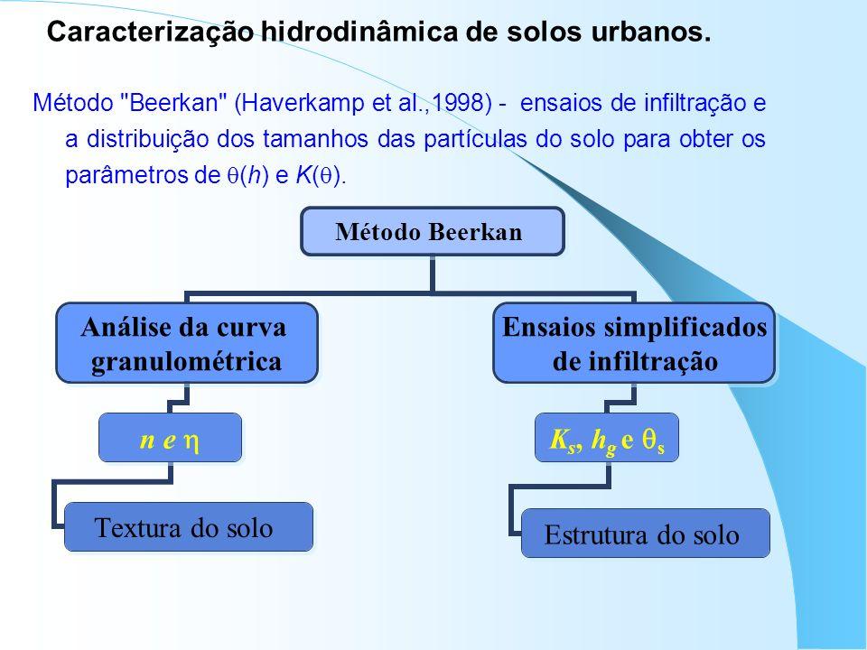 Caracterização hidrodinâmica de solos urbanos. Método