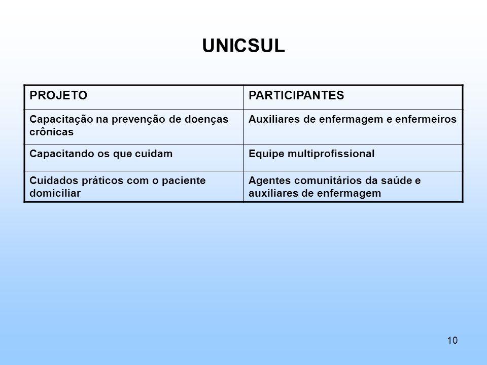 UNICSUL PROJETOPARTICIPANTES Capacitação na prevenção de doenças crônicas Auxiliares de enfermagem e enfermeiros Capacitando os que cuidamEquipe multi