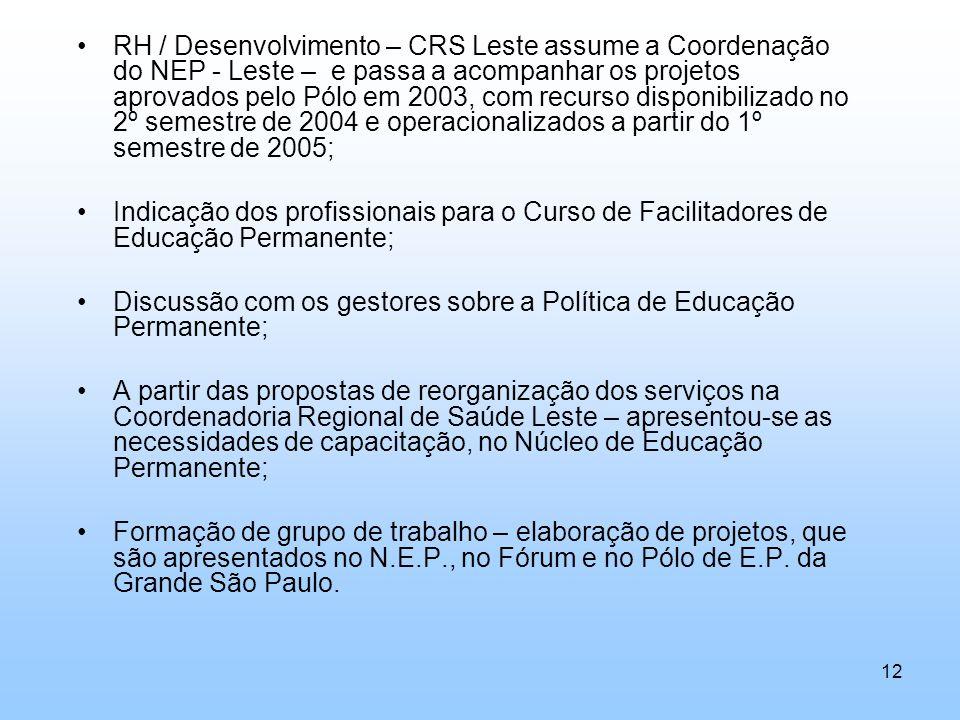 RH / Desenvolvimento – CRS Leste assume a Coordenação do NEP - Leste – e passa a acompanhar os projetos aprovados pelo Pólo em 2003, com recurso dispo