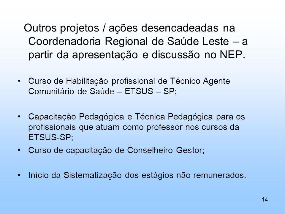 Outros projetos / ações desencadeadas na Coordenadoria Regional de Saúde Leste – a partir da apresentação e discussão no NEP. Curso de Habilitação pro