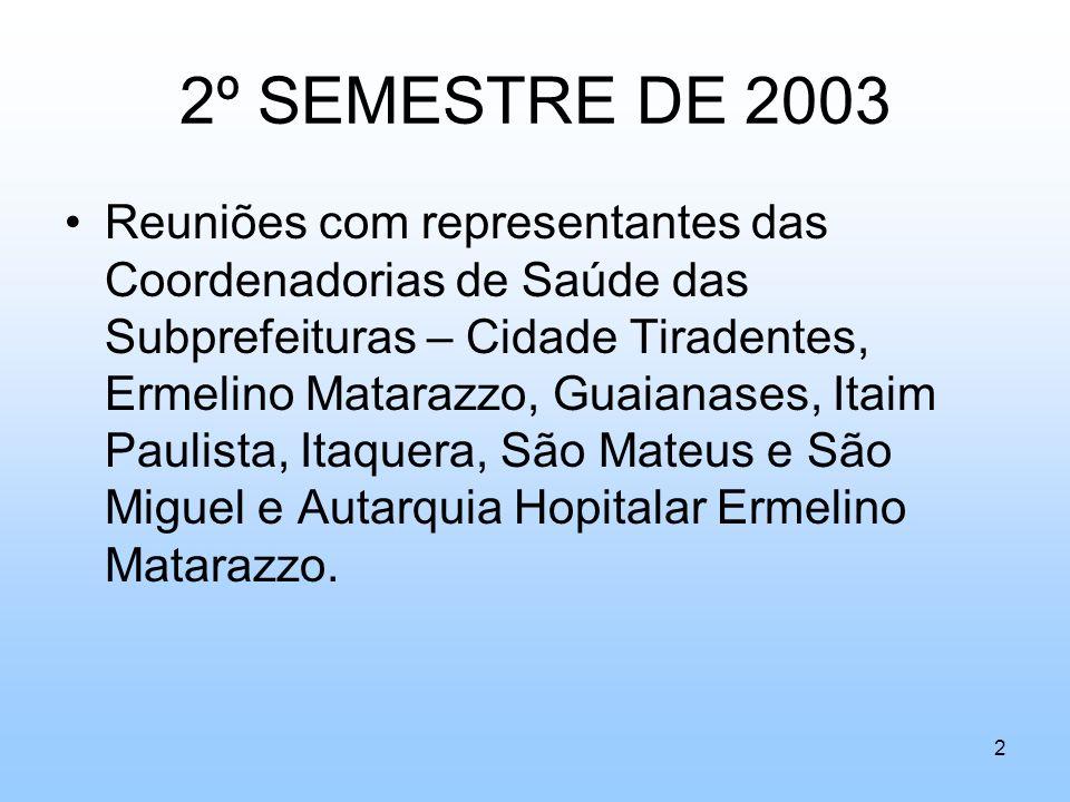 2º SEMESTRE DE 2003 Reuniões com representantes das Coordenadorias de Saúde das Subprefeituras – Cidade Tiradentes, Ermelino Matarazzo, Guaianases, It
