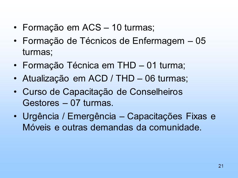 Formação em ACS – 10 turmas; Formação de Técnicos de Enfermagem – 05 turmas; Formação Técnica em THD – 01 turma; Atualização em ACD / THD – 06 turmas;