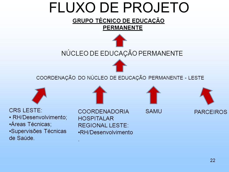 FLUXO DE PROJETO GRUPO TÉCNICO DE EDUCAÇÃO PERMANENTE COORDENAÇÃO DO NÚCLEO DE EDUCAÇÃO PERMANENTE - LESTE CRS LESTE: RH/Desenvolvimento; Áreas Técnic