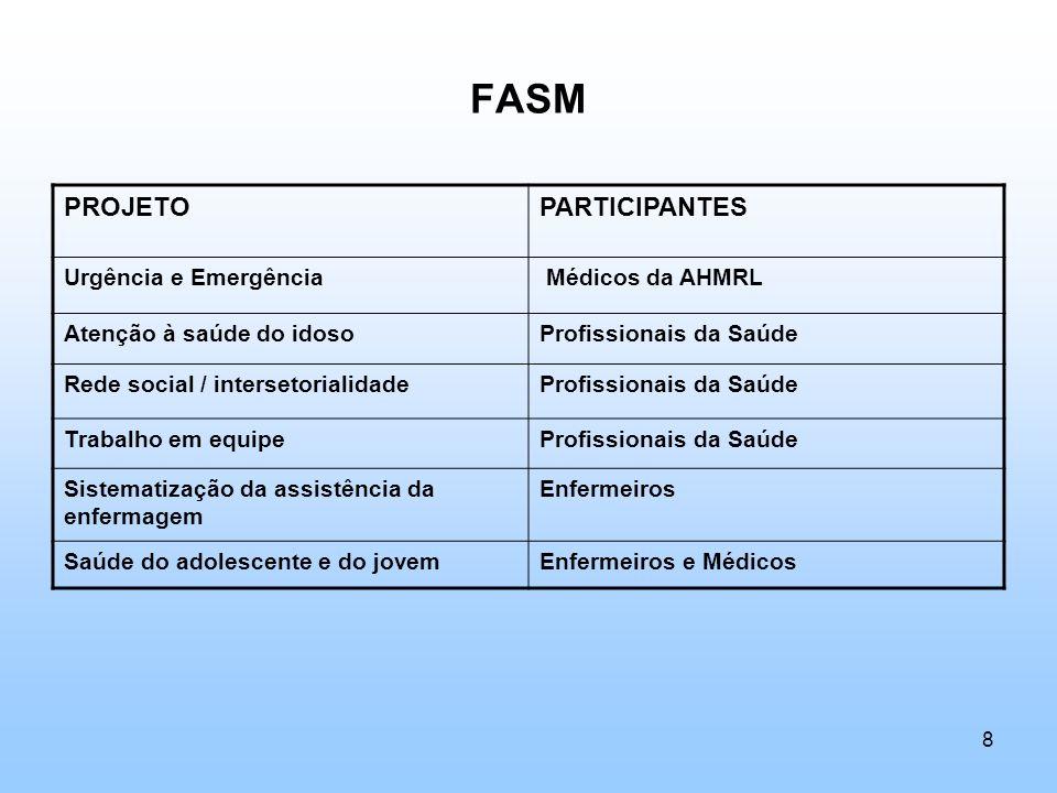 FASM PROJETOPARTICIPANTES Urgência e Emergência Médicos da AHMRL Atenção à saúde do idosoProfissionais da Saúde Rede social / intersetorialidadeProfis
