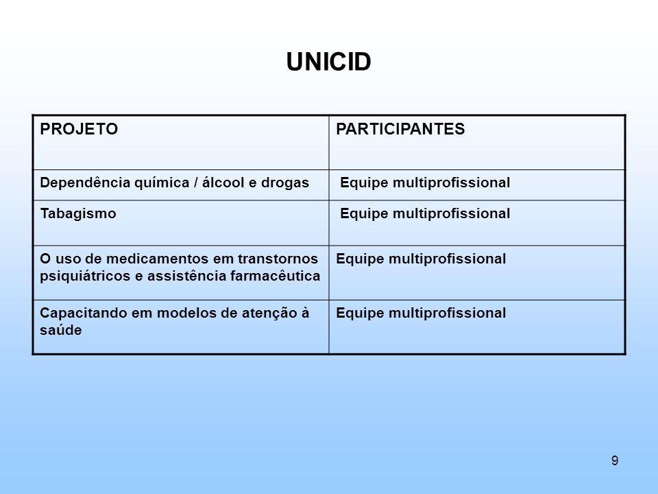 UNICID PROJETOPARTICIPANTES Dependência química / álcool e drogas Equipe multiprofissional Tabagismo Equipe multiprofissional O uso de medicamentos em