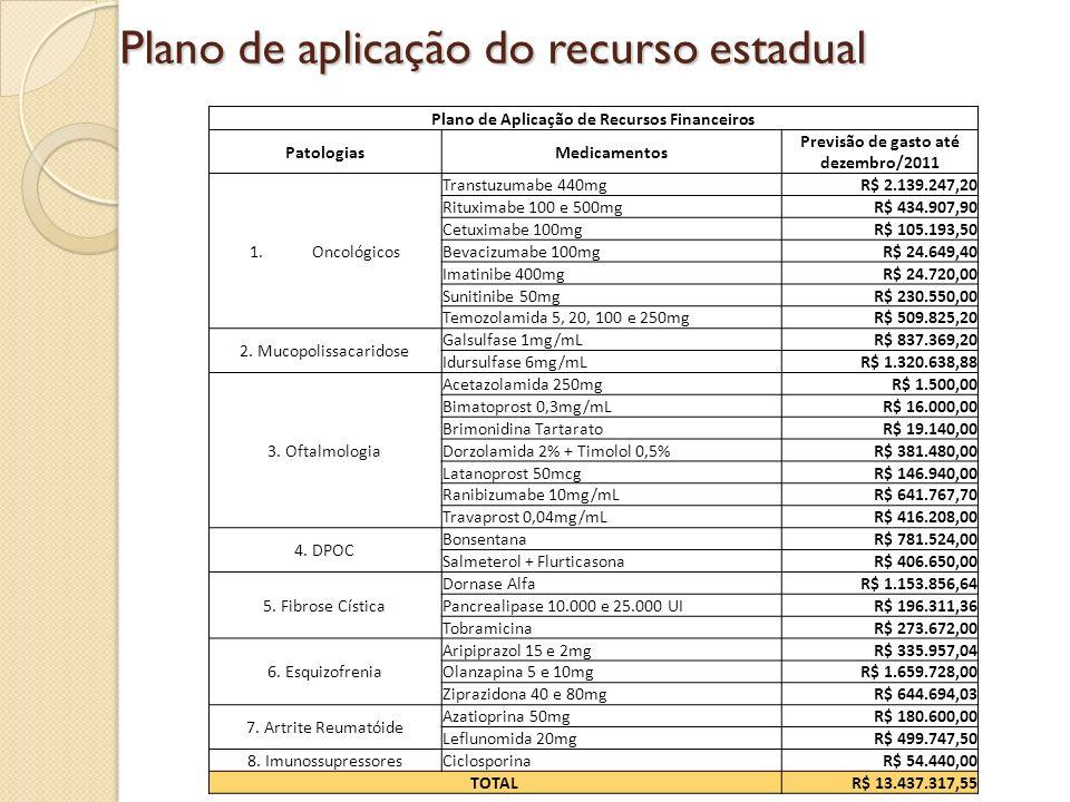 Plano de aplicação do recurso estadual Plano de Aplicação de Recursos Financeiros PatologiasMedicamentos Previsão de gasto até dezembro/2011 1.Oncológ