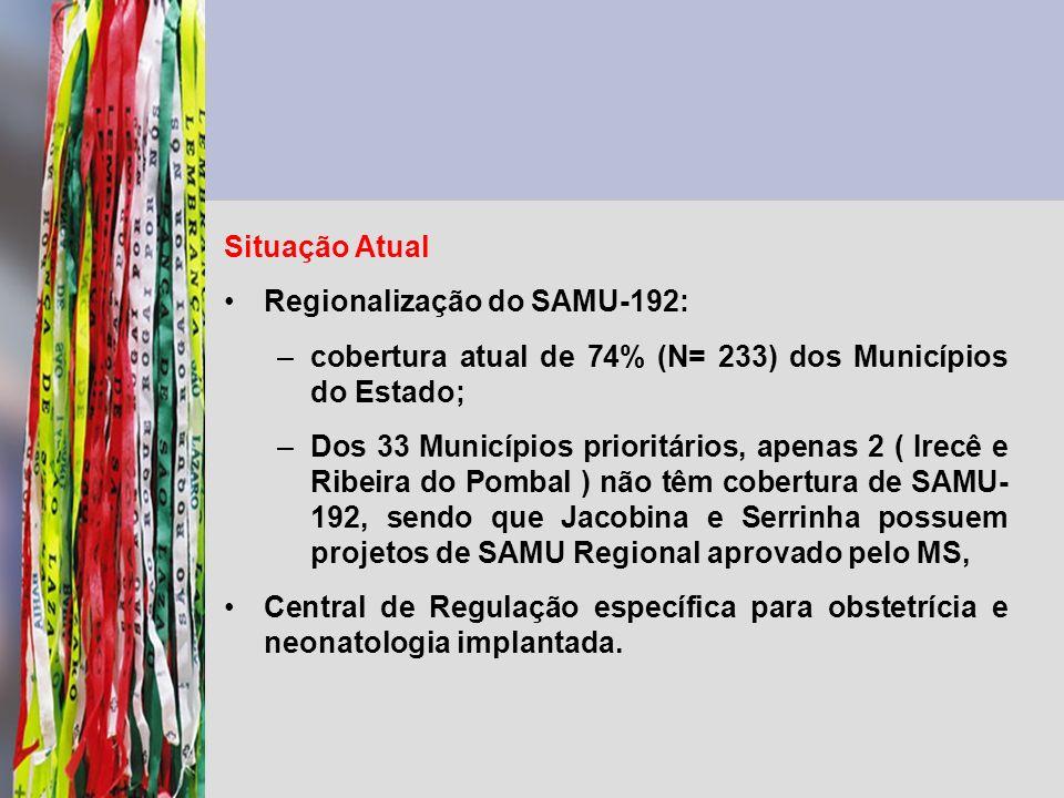 Situação Atual Regionalização do SAMU-192: –cobertura atual de 74% (N= 233) dos Municípios do Estado; –Dos 33 Municípios prioritários, apenas 2 ( Irec