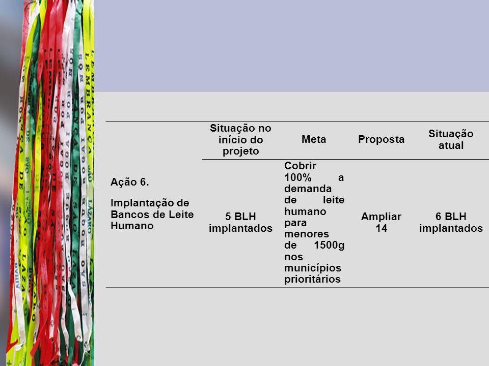 Ação 6. Implantação de Bancos de Leite Humano Situação no início do projeto MetaProposta Situação atual 5 BLH implantados Cobrir 100% a demanda de lei