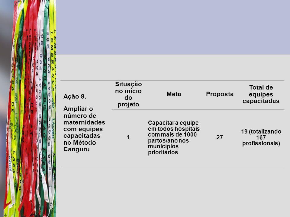 Ação 9. Ampliar o número de maternidades com equipes capacitadas no Método Canguru Situação no início do projeto MetaProposta Total de equipes capacit