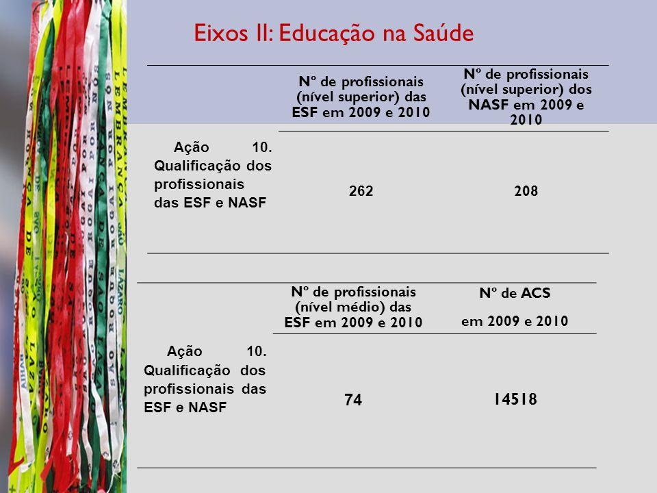 Ação 10. Qualificação dos profissionais das ESF e NASF Nº de profissionais (nível superior) das ESF em 2009 e 2010 Nº de profissionais (nível superior
