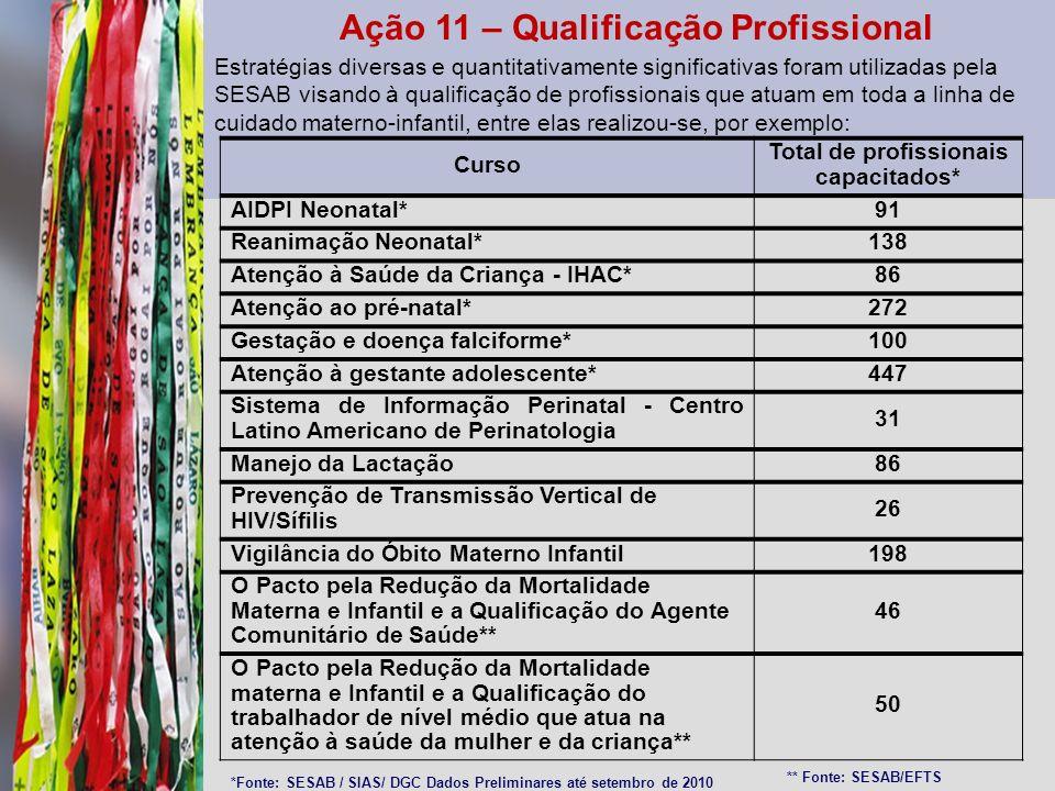 Ação 11 – Qualificação Profissional Estratégias diversas e quantitativamente significativas foram utilizadas pela SESAB visando à qualificação de prof