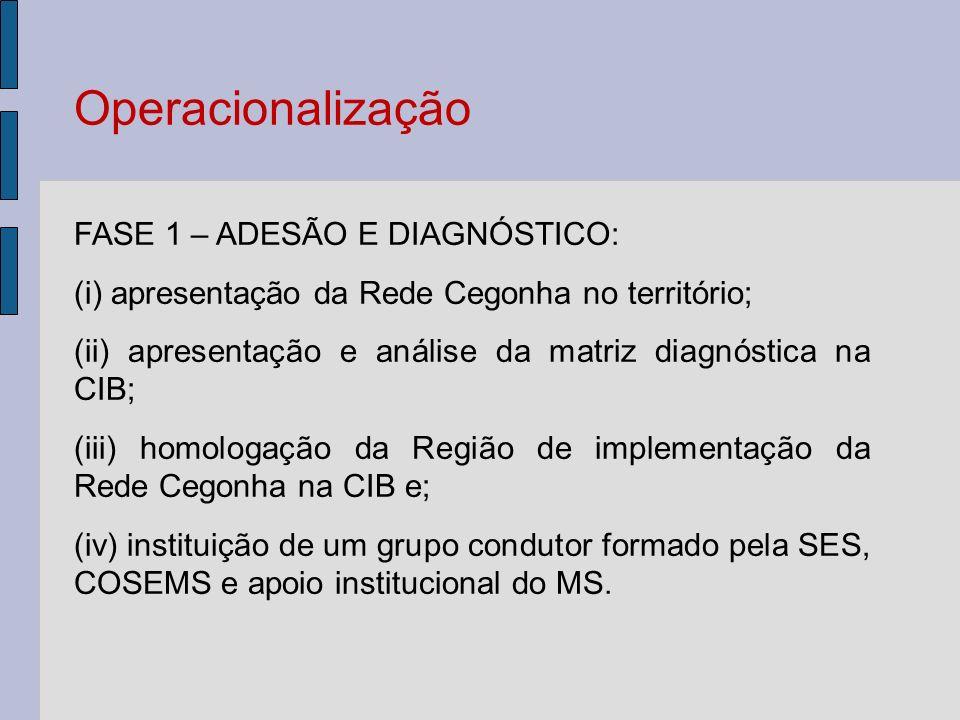 Operacionalização FASE 1 – ADESÃO E DIAGNÓSTICO: (i) apresentação da Rede Cegonha no território; (ii) apresentação e análise da matriz diagnóstica na