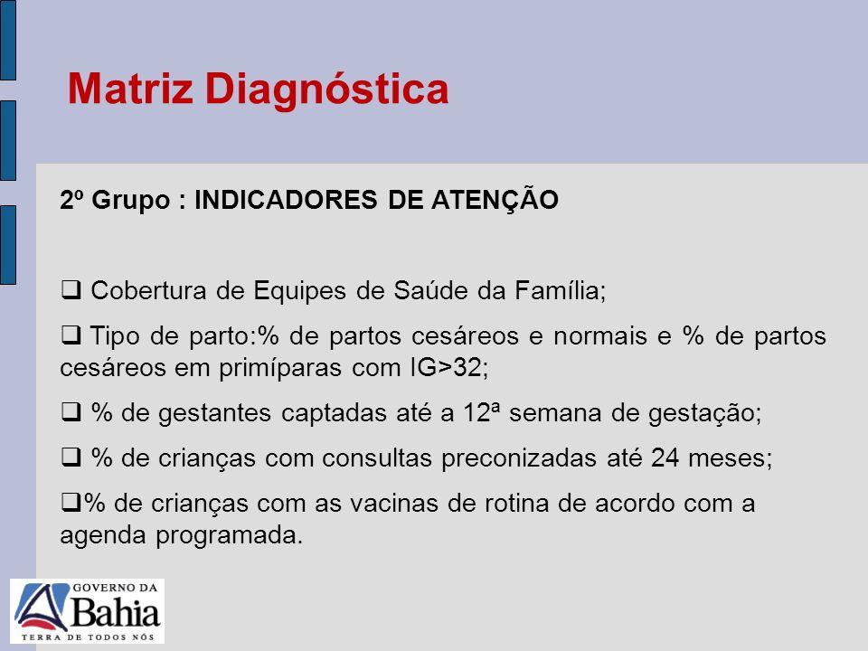 24/05/11 2º Grupo : INDICADORES DE ATENÇÃO Cobertura de Equipes de Saúde da Família; Tipo de parto:% de partos cesáreos e normais e % de partos cesáre