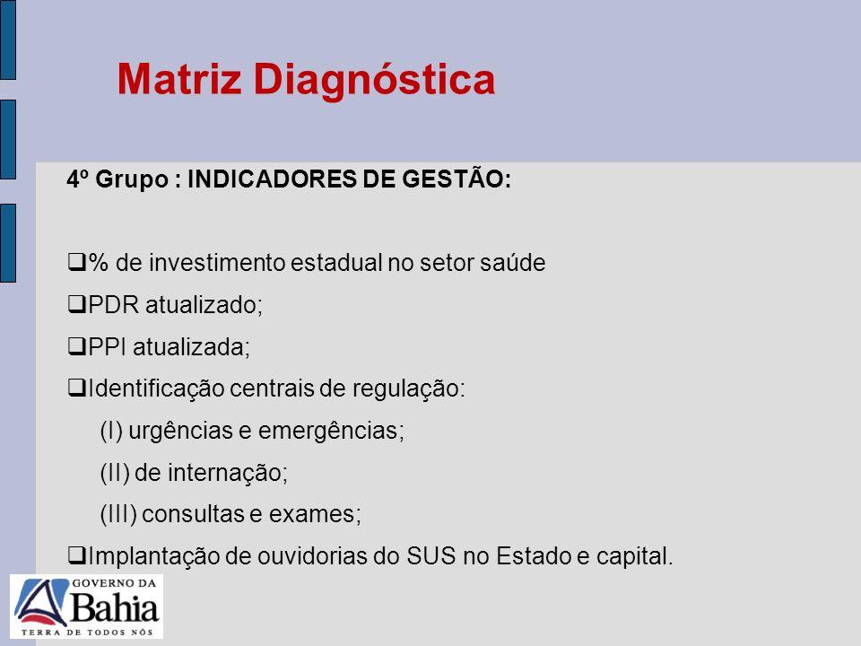24/05/11 4º Grupo : INDICADORES DE GESTÃO: % de investimento estadual no setor saúde PDR atualizado; PPI atualizada; Identificação centrais de regulaç