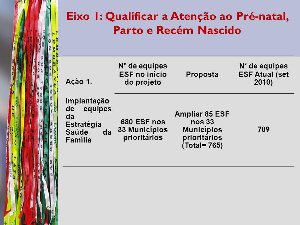 Eixo 1: Qualificar a Atenção ao Pré-natal, Parto e Recém Nascido Ação 1. Implantação de equipes da Estratégia Saúde da Família N° de equipes ESF no in