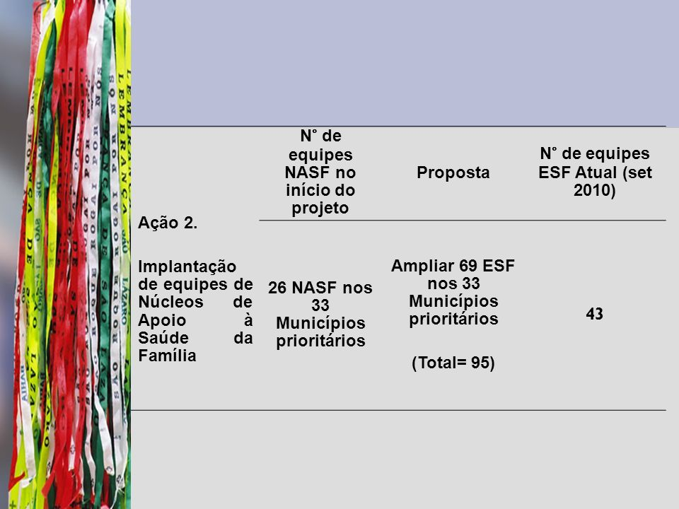 Ação 2. Implantação de equipes de Núcleos de Apoio à Saúde da Família N° de equipes NASF no início do projeto Proposta N° de equipes ESF Atual (set 20