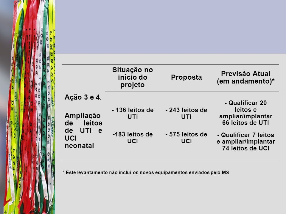 Ação 3 e 4. Ampliação de leitos de UTI e UCI neonatal Situação no início do projeto Proposta Previsão Atual (em andamento)* - 136 leitos de UTI -183 l