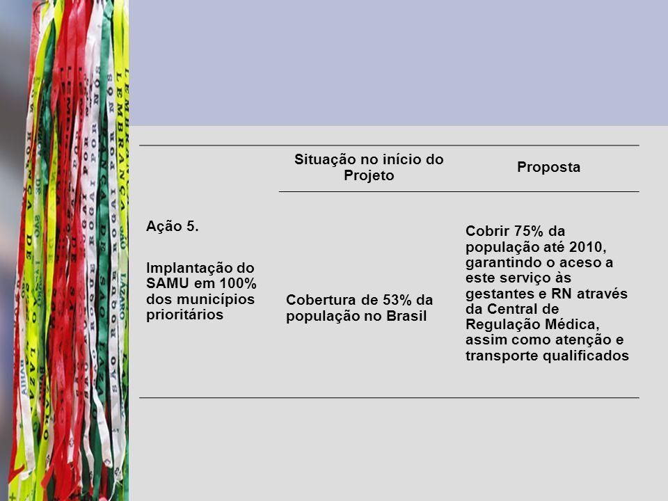 Ação 5. Implantação do SAMU em 100% dos municípios prioritários Situação no início do Projeto Proposta Cobertura de 53% da população no Brasil Cobrir
