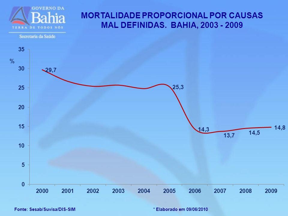 MORTALIDADE PROPORCIONAL POR CAUSAS MAL DEFINIDAS. BAHIA, 2003 - 2009