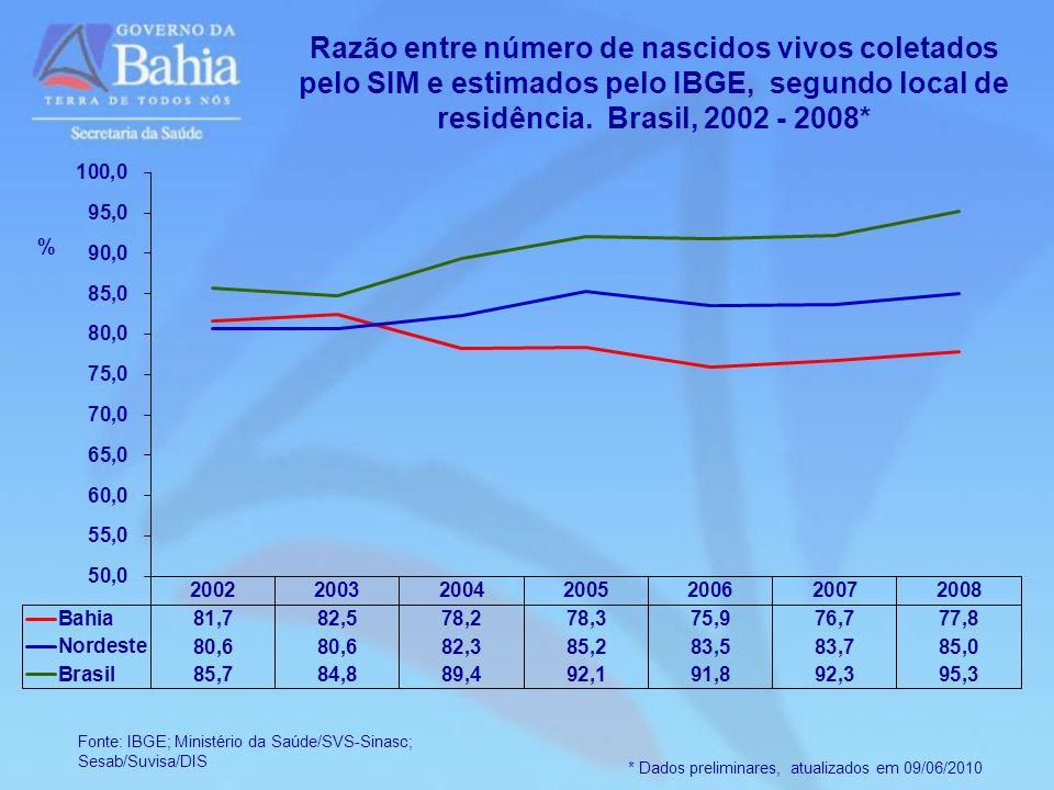 * Dados preliminares, atualizados em 09/06/2010 Razão entre número de nascidos vivos coletados pelo SIM e estimados pelo IBGE, segundo local de residê