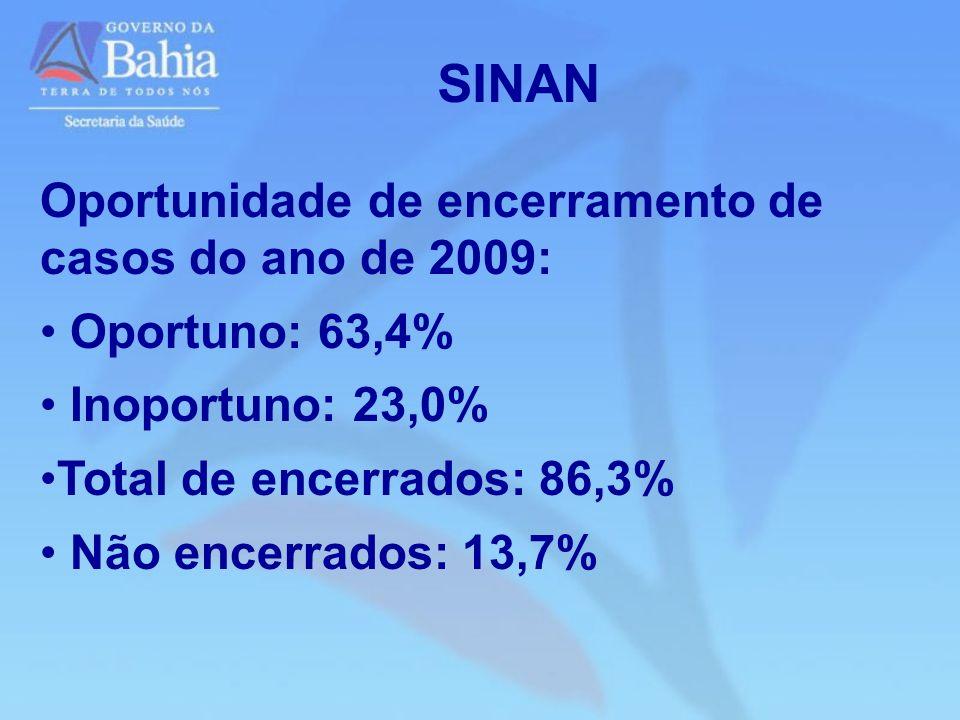 Oportunidade de encerramento de casos do ano de 2009: Oportuno: 63,4% Inoportuno: 23,0% Total de encerrados: 86,3% Não encerrados: 13,7% SINAN