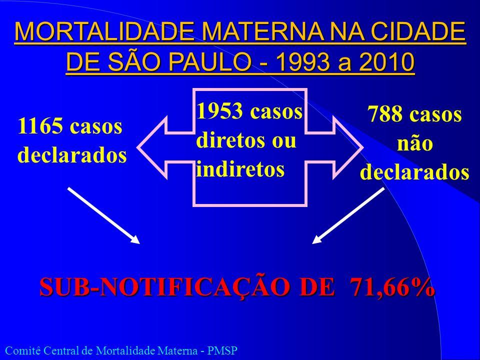 1953 casos diretos ou indiretos 1165 casos declarados 788 casos não declarados SUB-NOTIFICAÇÃO DE 71,66% Comitê Central de Mortalidade Materna - PMSP MORTALIDADE MATERNA NA CIDADE DE SÃO PAULO - 1993 a 2010