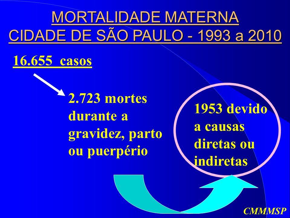 16.655 casos 2.723 mortes durante a gravidez, parto ou puerpério 1953 devido a causas diretas ou indiretas MORTALIDADE MATERNA CIDADE DE SÃO PAULO - 1993 a 2010 CMMMSP