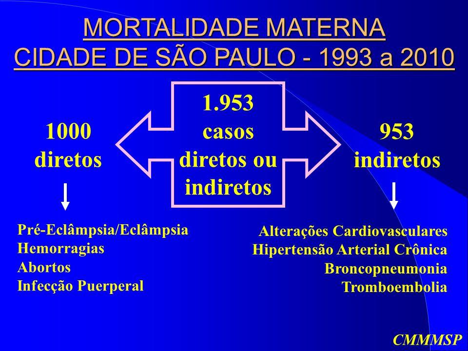 1.953 casos diretos ou indiretos 1000 diretos 953 indiretos Pré-Eclâmpsia/Eclâmpsia Hemorragias Abortos Infecção Puerperal Alterações Cardiovasculares Hipertensão Arterial Crônica Broncopneumonia Tromboembolia MORTALIDADE MATERNA CIDADE DE SÃO PAULO - 1993 a 2010 CMMMSP