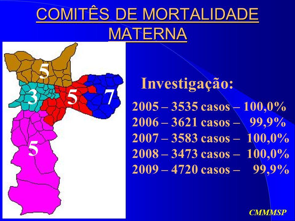 COMITÊS DE MORTALIDADE MATERNA CMMMSP 5 3 5 57 2005 – 3535 casos – 100,0% 2006 – 3621 casos – 99,9% 2007 – 3583 casos – 100,0% 2008 – 3473 casos – 100,0% 2009 – 4720 casos – 99,9% Investigação: