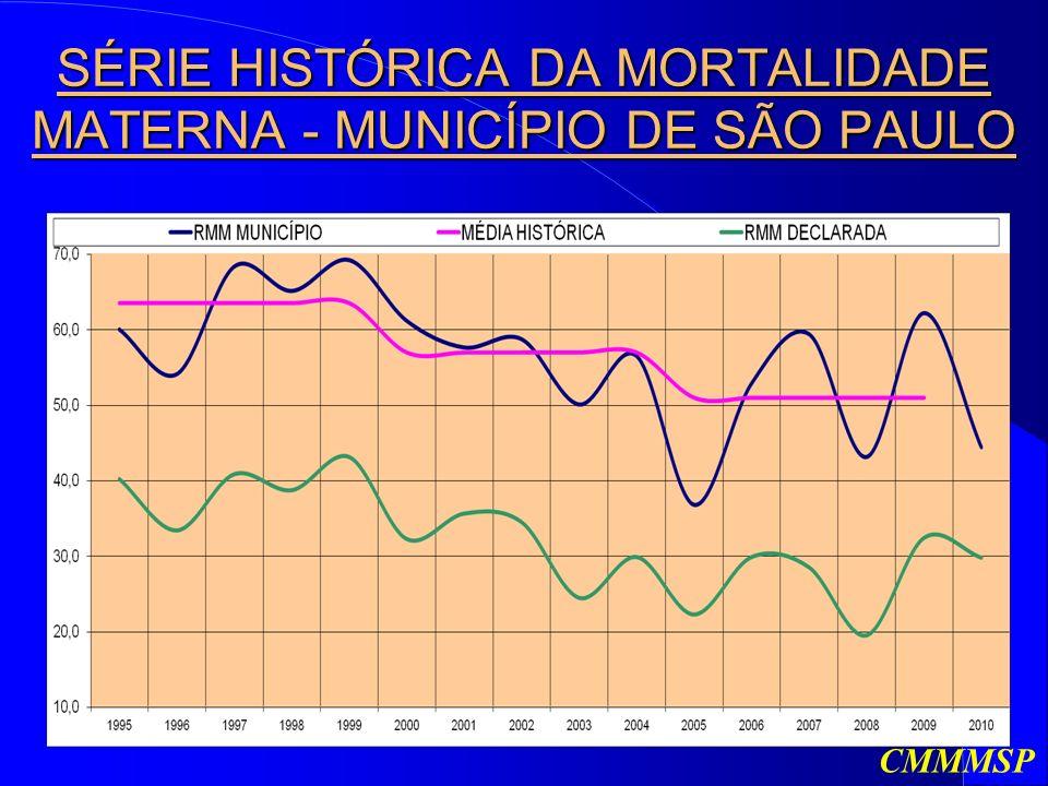 SÉRIE HISTÓRICA DA MORTALIDADE MATERNA - MUNICÍPIO DE SÃO PAULO CMMMSP