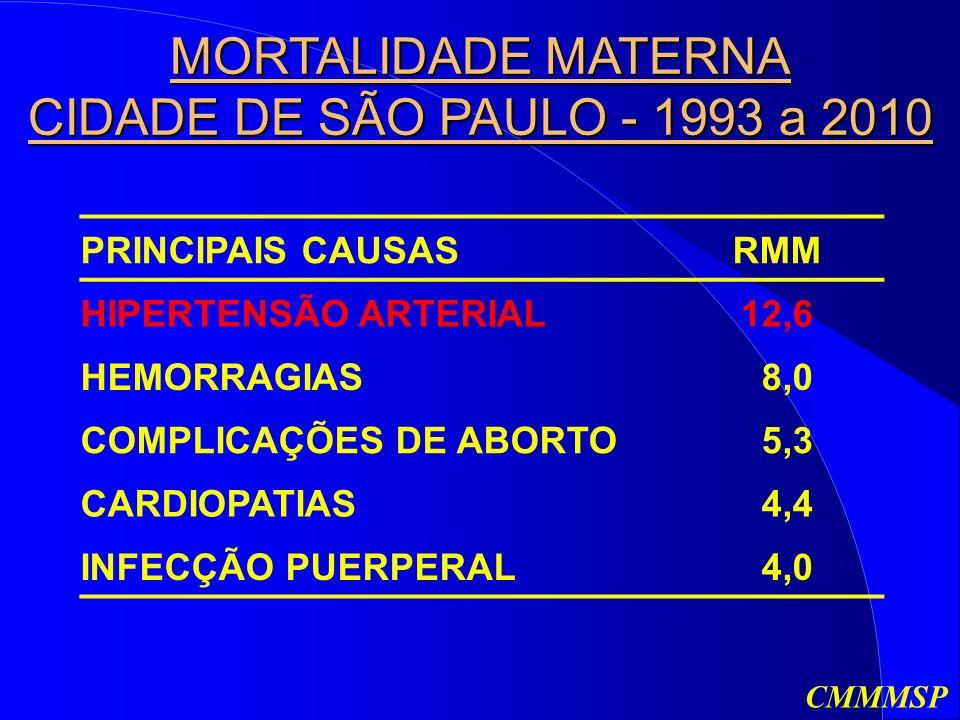 MORTALIDADE MATERNA CIDADE DE SÃO PAULO - 1993 a 2010 PRINCIPAIS CAUSASRMM HIPERTENSÃO ARTERIAL12,6 HEMORRAGIAS 8,0 COMPLICAÇÕES DE ABORTO 5,3 CARDIOPATIAS 4,4 INFECÇÃO PUERPERAL 4,0 CMMMSP