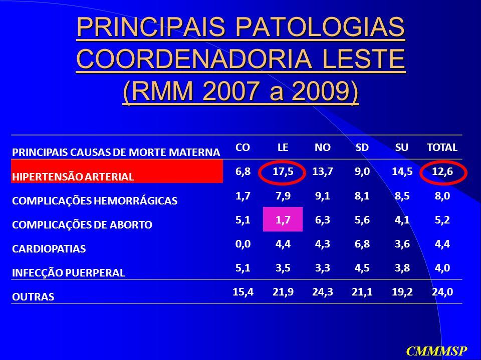 PRINCIPAIS PATOLOGIAS COORDENADORIA LESTE (RMM 2007 a 2009) CMMMSP PRINCIPAIS CAUSAS DE MORTE MATERNA COLENOSDSUTOTAL HIPERTENSÃO ARTERIAL 6,817,513,79,014,512,6 COMPLICAÇÕES HEMORRÁGICAS 1,77,99,18,18,58,0 COMPLICAÇÕES DE ABORTO 5,11,76,35,64,15,2 CARDIOPATIAS 0,04,44,36,83,64,4 INFECÇÃO PUERPERAL 5,13,53,34,53,84,0 OUTRAS 15,421,924,321,119,224,0