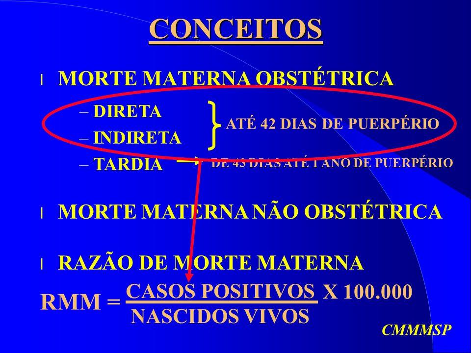 CONCEITOS l MORTE MATERNA OBSTÉTRICA l MORTE MATERNA NÃO OBSTÉTRICA – DIRETA – INDIRETA – TARDIA ATÉ 42 DIAS DE PUERPÉRIO l RAZÃO DE MORTE MATERNA RMM = CASOS POSITIVOS NASCIDOS VIVOS X 100.000 DE 43 DIAS ATÉ 1 ANO DE PUERPÉRIO CMMMSP