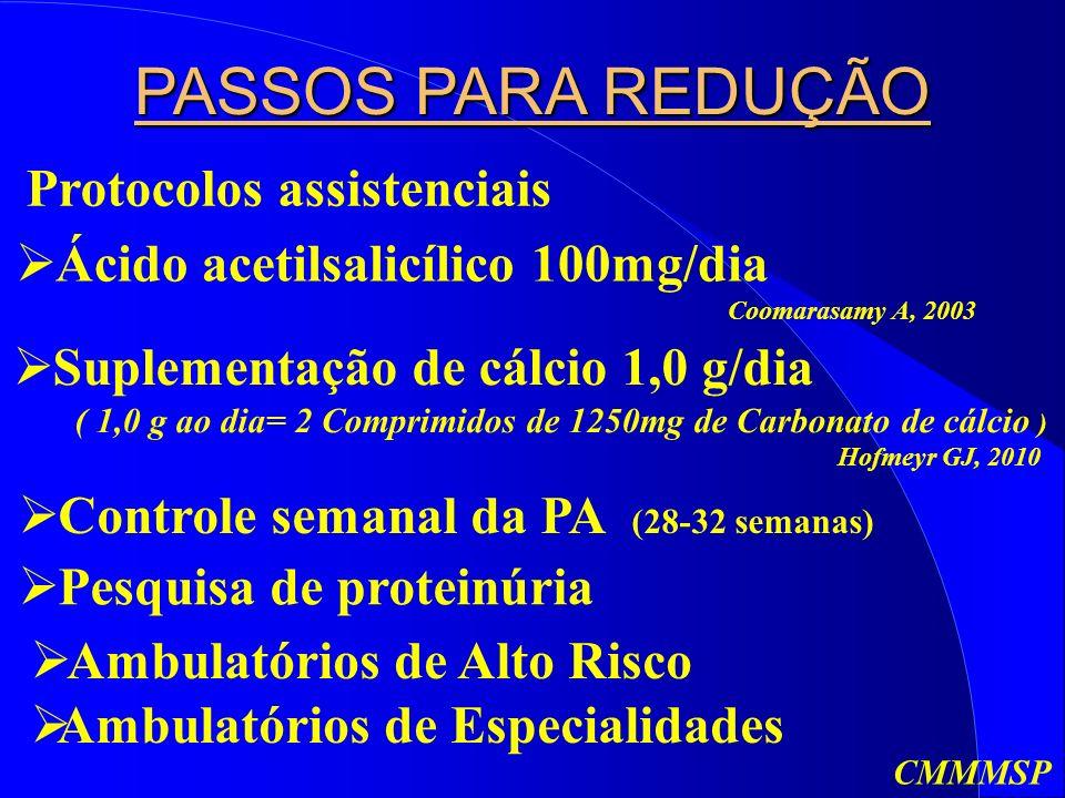PASSOS PARA REDUÇÃO Protocolos assistenciais Ácido acetilsalicílico 100mg/dia Coomarasamy A, 2003 Suplementação de cálcio 1,0 g/dia ( 1,0 g ao dia= 2 Comprimidos de 1250mg de Carbonato de cálcio ) Hofmeyr GJ, 2010 Controle semanal da PA (28-32 semanas) Pesquisa de proteinúria Ambulatórios de Alto Risco Ambulatórios de Especialidades CMMMSP