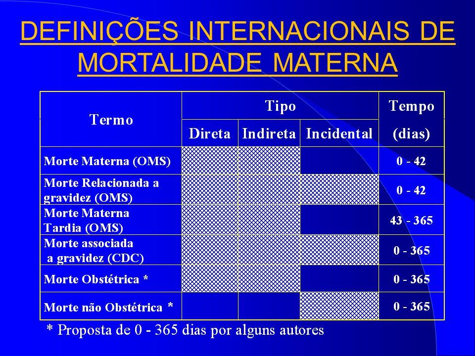 DEFINIÇÕES INTERNACIONAIS DE MORTALIDADE MATERNA