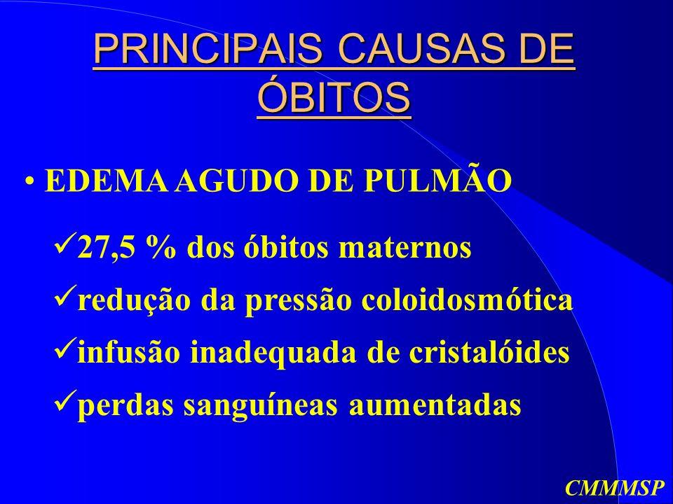 PRINCIPAIS CAUSAS DE ÓBITOS EDEMA AGUDO DE PULMÃO 27,5 % dos óbitos maternos redução da pressão coloidosmótica infusão inadequada de cristalóides perdas sanguíneas aumentadas CMMMSP