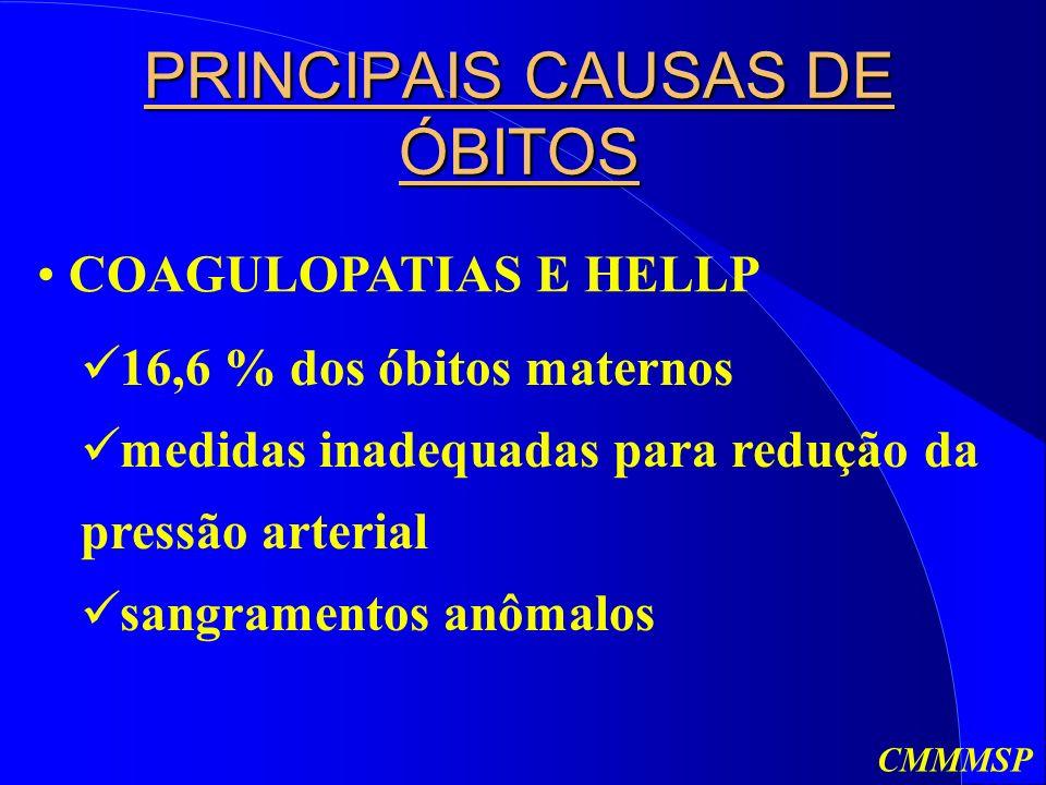 PRINCIPAIS CAUSAS DE ÓBITOS COAGULOPATIAS E HELLP 16,6 % dos óbitos maternos medidas inadequadas para redução da pressão arterial sangramentos anômalos CMMMSP