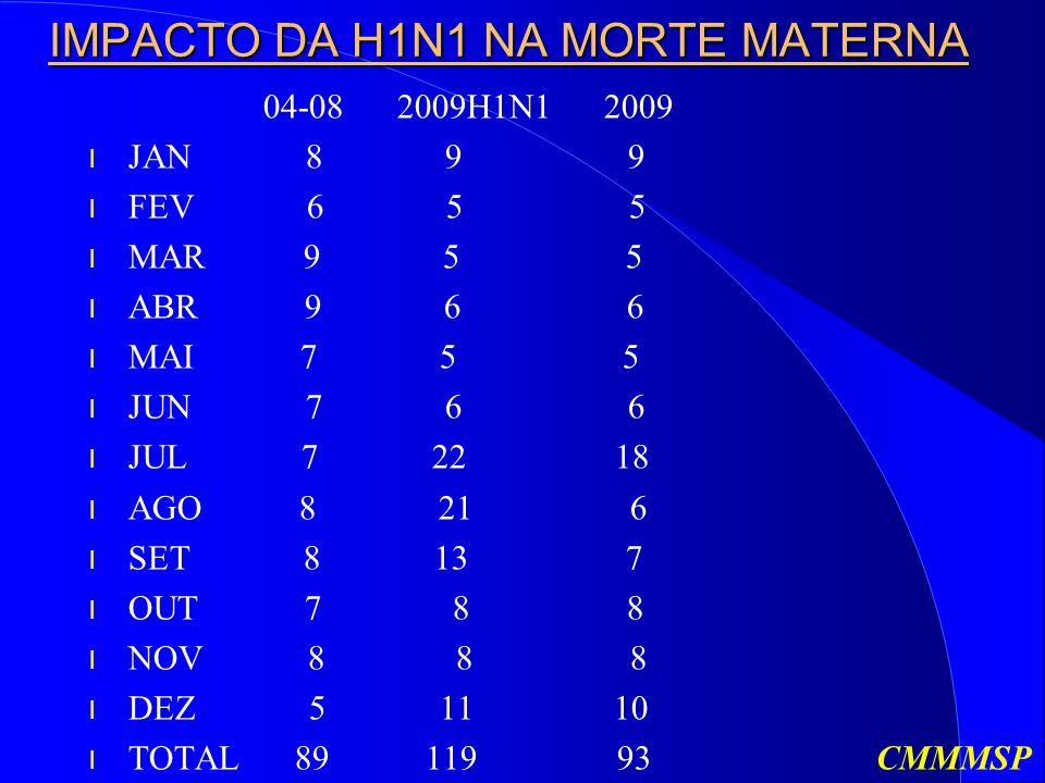 IMPACTO DA H1N1 NA MORTE MATERNA IMPACTO DA H1N1 NA MORTE MATERNA 04-08 2009H1N1 2009 l JAN 8 9 9 l FEV 6 5 5 l MAR 9 5 5 l ABR 9 6 6 l MAI 7 5 5 l JUN 7 6 6 l JUL 7 22 18 l AGO 8 21 6 l SET 8 13 7 l OUT 7 8 8 l NOV 8 8 8 l DEZ 5 11 10 l TOTAL 89 119 93 CMMMSP